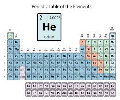 Helium Big On Periodic Table Of The Elements With Atomic Number ...