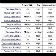 Pisces Zodiac Sign Compatibility Chart Dating Zodiac Signs Compatibility Dating A Scorpio 2019 08 30