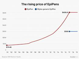 Epipen Chart Fda Warned Of Epipen Complaint Problems At Pfizers Meridian
