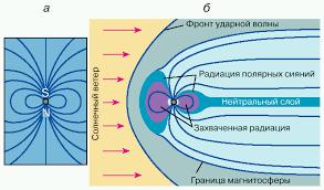 А М Гальпер Радиационные пояса Земли Рис 1 а дипольное магнитное поле б магнитное поле Земли трансформированное потоком солнечного ветра меридиональная плоскость