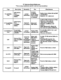 Iv Solutions Reference Chart Uses Effects Q6ngmprg70nv