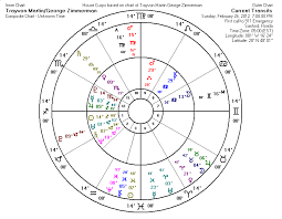 Astrology For Trayvon Martin And George Zimmerman Shooting