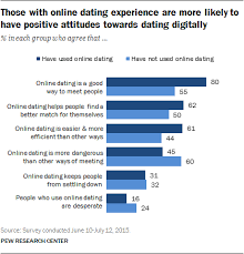 of American Adults Have Used Online Dating Sites or Mobile