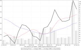 Hpl Share Price Chart Hpl Electric Power Stock Analysis Share Price Charts High