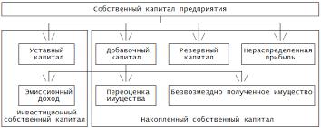 Собственный капитал предприятия состав и источники  Структура собственного капитала предприятия