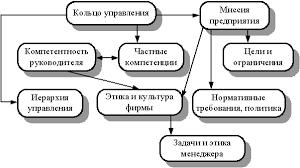 Реферат Сущность цели и задачи менеджмента com Банк  Сущность цели и задачи менеджмента