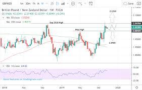 Gbp Vs Nzd Chart Pound Vs New Zealand Dollar Week Ahead Forecast Bullish