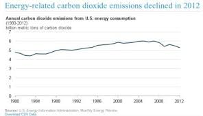 Us Carbon Emissions Hit Lowest Point Since Nirvana Was Top