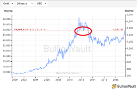2019s Gold Investing Bull Market Part 2 Gold News