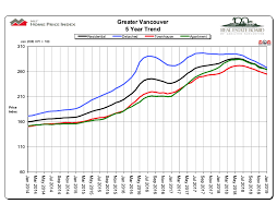 Vancouver House Price Chart 2016 January 2019 Real Estate Board Of Greater Vancouver