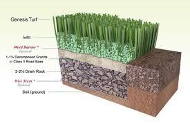 artificial grass installation. Artificial Lawn \u2013 Site Base Preparation Grass Installation Genesis Turf