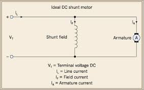 differentiating between dc and ac motors the shunt dc motor has the field winding in parallel the armature