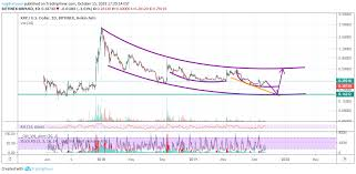 Xrp Usd Chart Tradingview Xrp To 0 16 By December For Bitfinex Xrpusd By Nagihatoum
