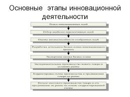 Основные этапы инновационной деятельности Презентация  Основные этапы инновационной деятельности