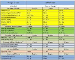 Hth Chemical Chart Pool Chemical Dosage Chart Swimming Pool Maintenance Pool
