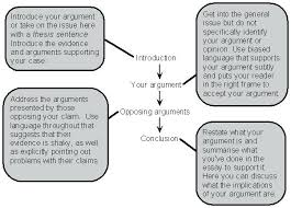 Format For An Argumentative Essay Help Writing Cheap Reflective