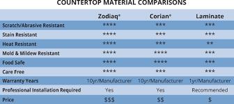 Countertop Material Comparison Chart Robar Countertops Material Comparison
