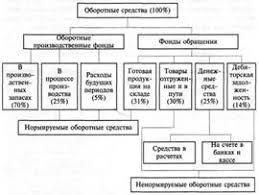 Контрольная работа Оборотные средства предприятия и пути  Рис 1 Пример состава оборотных средств предприятия