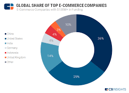 E Commerce Chart E Commerce Planet The Most Well Funded E Commerce Startups