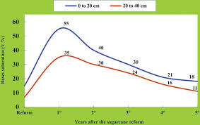 Sugarcane Fertilizer Chart Mineral Nutrition And Fertilization Of Sugarcane Intechopen