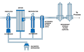Compressed Air Flow Chart Compressed Air Purification Selection Guide From Cole Parmer