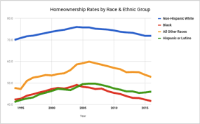 Homeownership Rate Chart Home Ownership In The United States Wikipedia