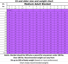 Gravity Blanket Weight Chart Weighted Blanket Weight Chart Thelifeisdream