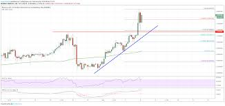 Binance Coin Bnb Rallies While Bitcoin Ethereum Ripple