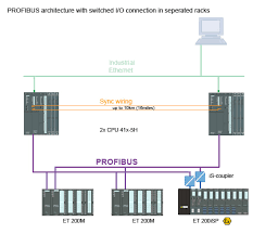 simatic high availability systems simatic siemens Profibus Wiring Diagram profibus architecture with switched i o connection with seperated racks siemens profibus connector wiring diagram