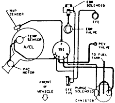 repair guides vacuum diagrams vacuum diagrams autozone com 5 vacuum hose routing 1986 88 4 3l tbi engine