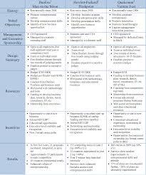 executive business plan template biotech business plan template komunstudio