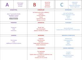 Chart Checks Nursing Personality Disorders Nicely Organized Chart For Psych
