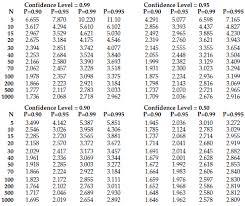 Statistical Tolerance Intervals Quality Digest