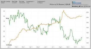 Grubhub Share Price Chart Grubhub Shorts Feast On 504 Million Profit After Stock Has