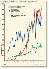 Murray Cod Growth Chart Use And Consumption Of Murray River Water