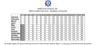 Babe Ruth Age Chart