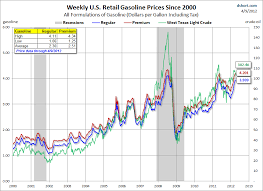 Gas Prices Chart From 2000 To 2012 Gas Prices And Politics Fact Vs Fiction The Skeptical