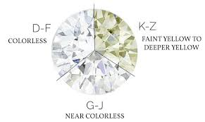 Diamond Quality Ratings Chart Can Moissanite Pass For Diamond Abby Sparks Jewelry