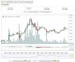Eth Coin Rate Chart Exercises Coin Math For Second Grade List
