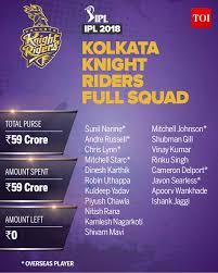 Kkr Team 2018 Players List Complete Ipl Squad Of Kolkata