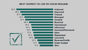 best words to use in the resume