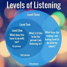 Best Life Coaching Listening 1 Of The 5 Best Life Coaching Skills Academic