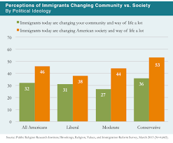 citizenship essay national junior honor society essay requirements  2013 citizenship values cultural concerns perceptions of immigrants changing community vs society by political ideology