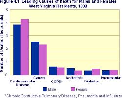 Burden Of Cardiovascular Disease In West Virginia