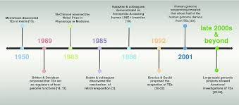 Timeline Of Milestone Discoveries Or Events On The Research Field Of