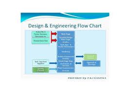 Design Engineering Flow Chart