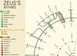 What Is A Zeus Chart A Chart On Zeus Interesting Chart Map Diagram