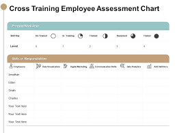 Cross Training Employee Assessment Chart Responsibilities