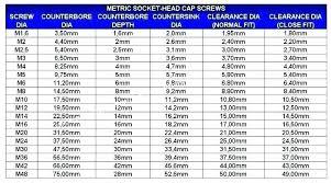 Drill Bit Size Chart For Taps M6 Tapping Drill Riverraftingrishikesh Co