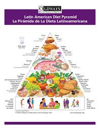 food pyramid 2015 in spanish. Contemporary 2015 Download A Color Illustration Of The Latino Pyramid  On Food 2015 In Spanish G
